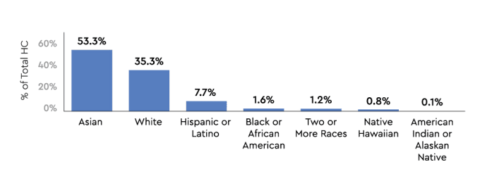 diversity-inclusion-race-chart-western-digital