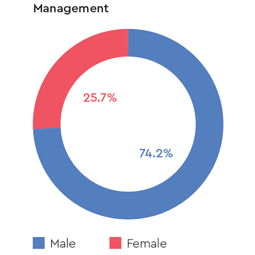 gender-management-staff-western-digital