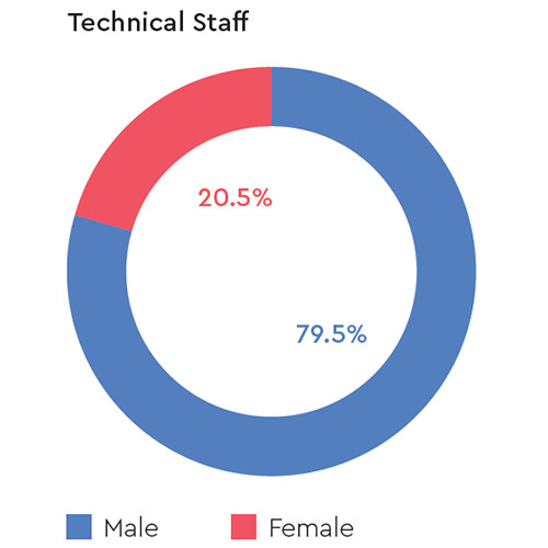 gender-technical-staff-western-digital