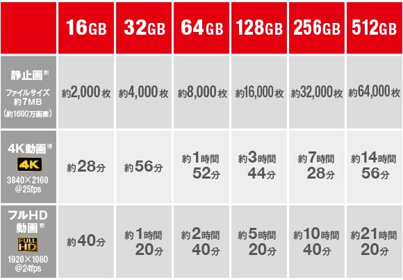 メモリーカード選びの容量目安表